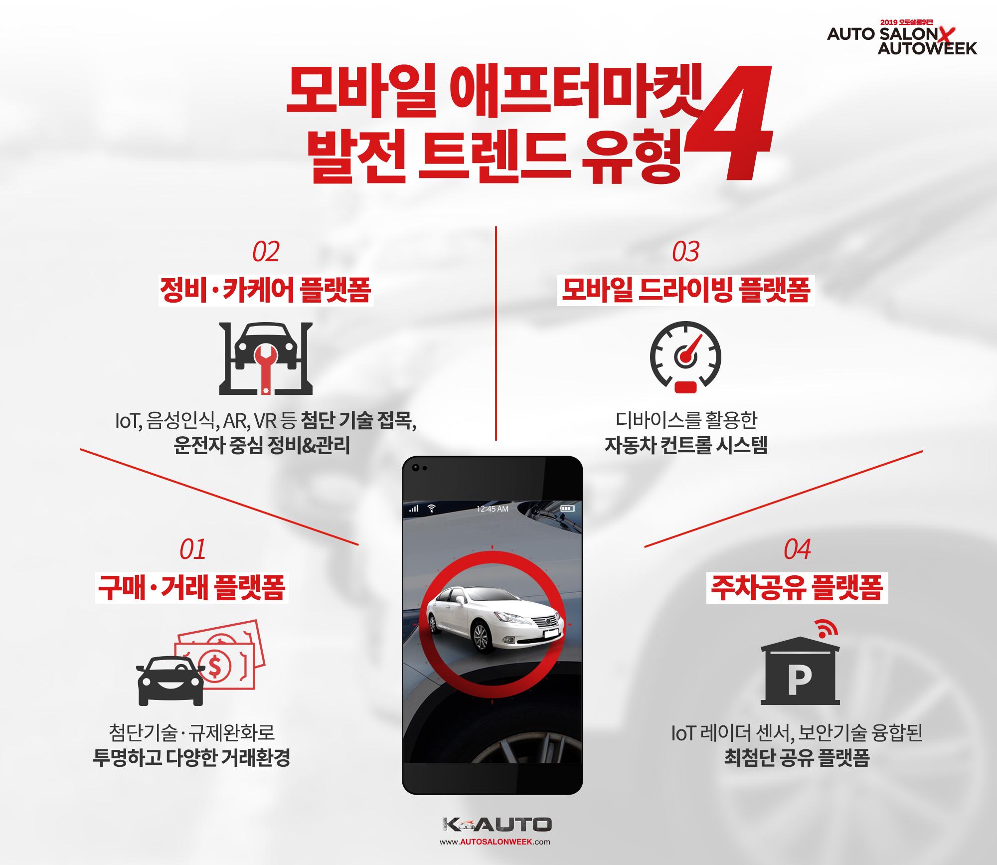 모바일 플랫폼 · 자동차 애프터마켓 결합, 디지털 애프터마켓 시장 확대 기대.jpg